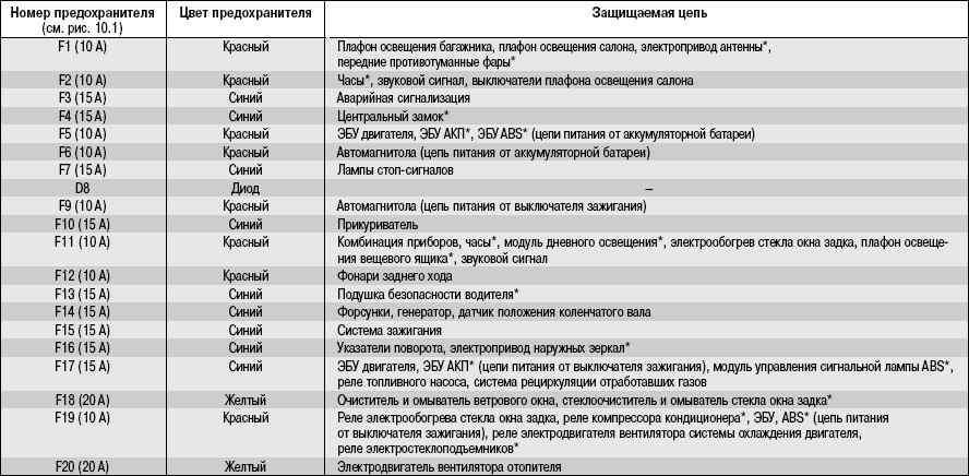 Таблица 10.1 Цепи, защищаемые