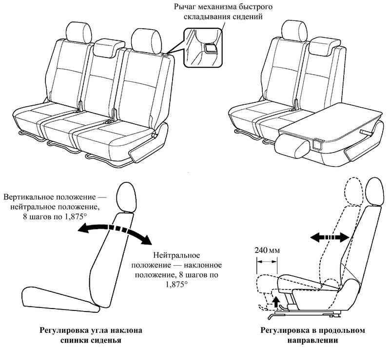 Схема регулировки сидений
