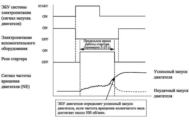 Диаграмма работы системы