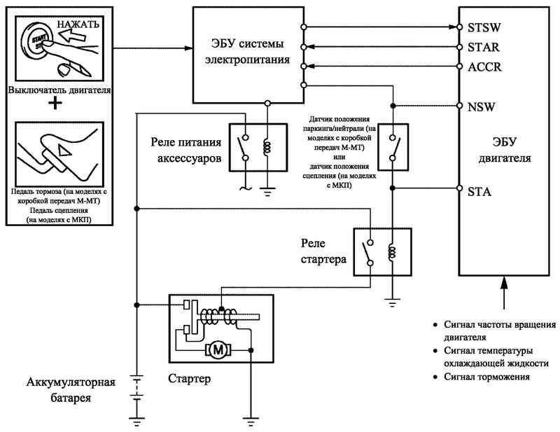 Блок-схема работы системы