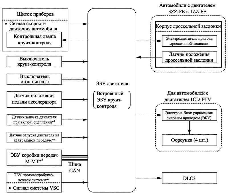 Блок-схема системы круиз