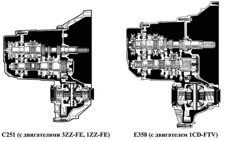 Схема роботизированной коробки передач тойота королла
