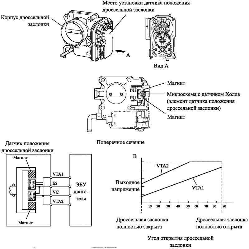 Блок-схема и диаграмма работы