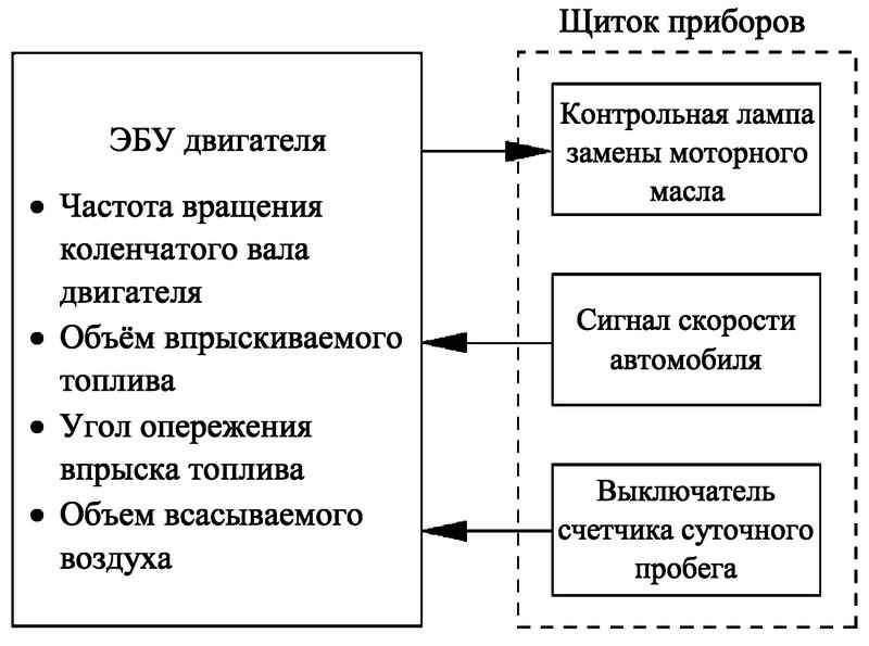 Блок-схема функционирования