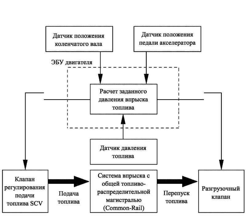 Блок-схема регулятора давления