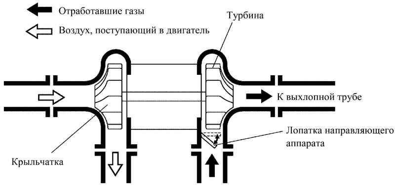 аппарата турбокомпрессора.