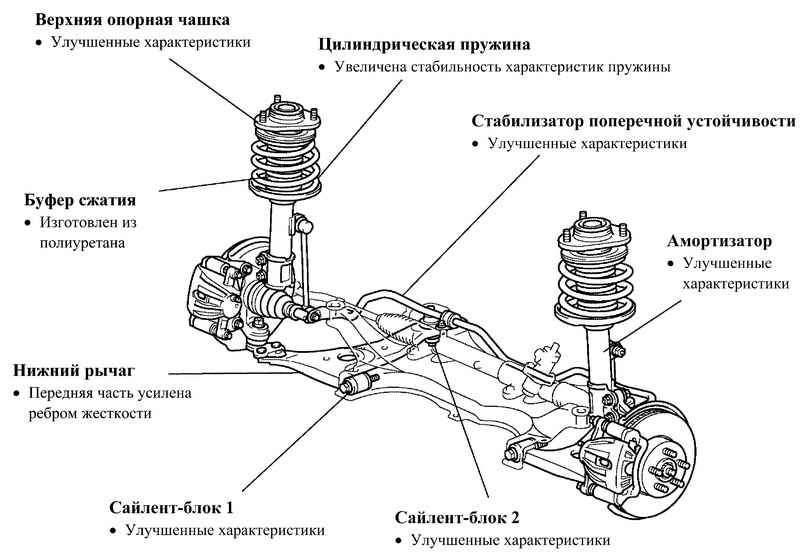 узлов передняя подвеска