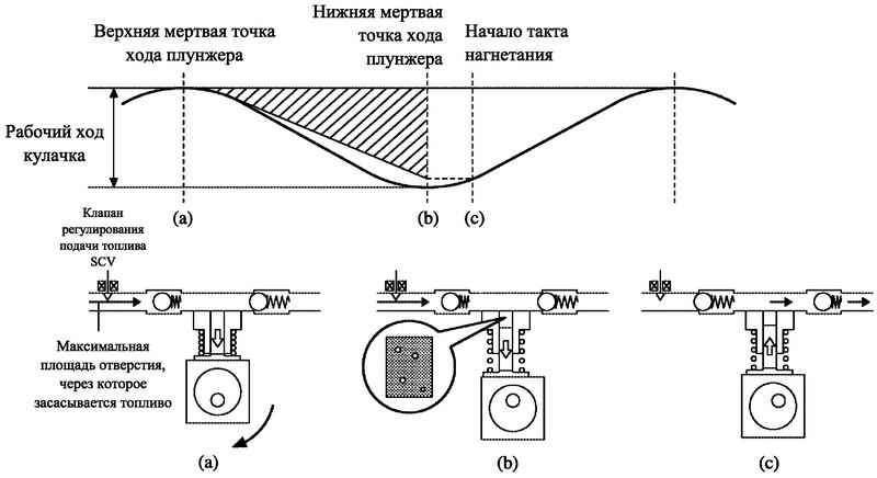 Схема работы клапана SCV при