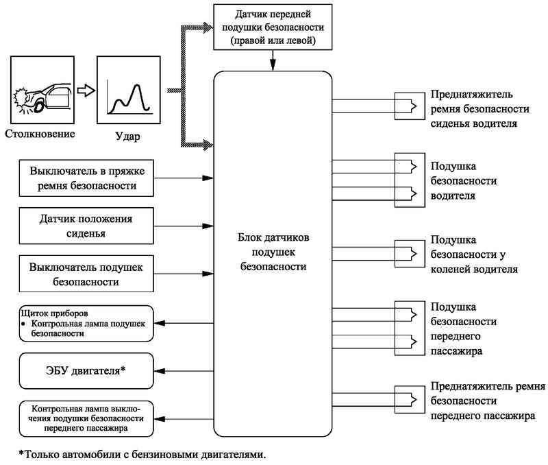 Блок-схема системы фронтальных