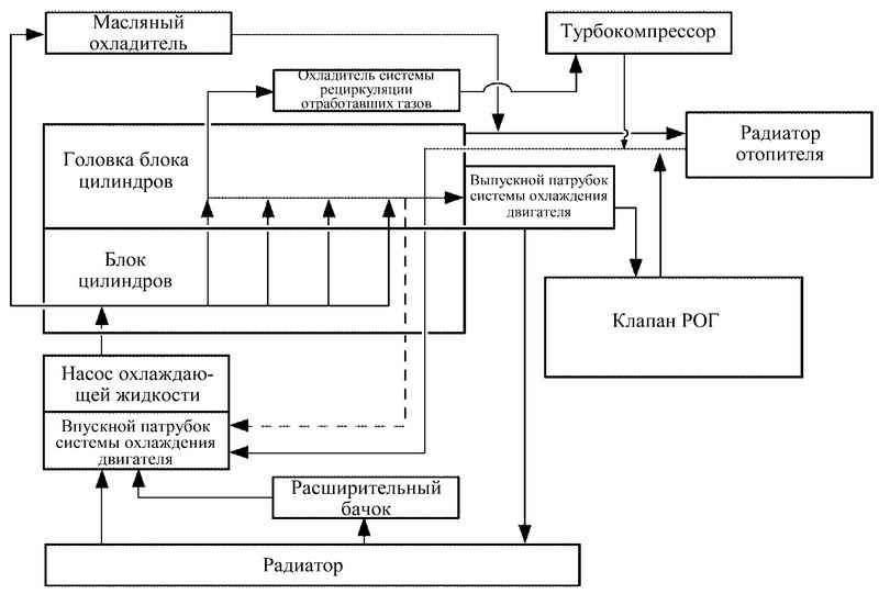 Блок-схема системы охлаждения