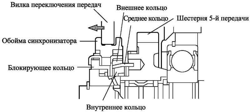 Коробка передач схемы синхронизаторов с