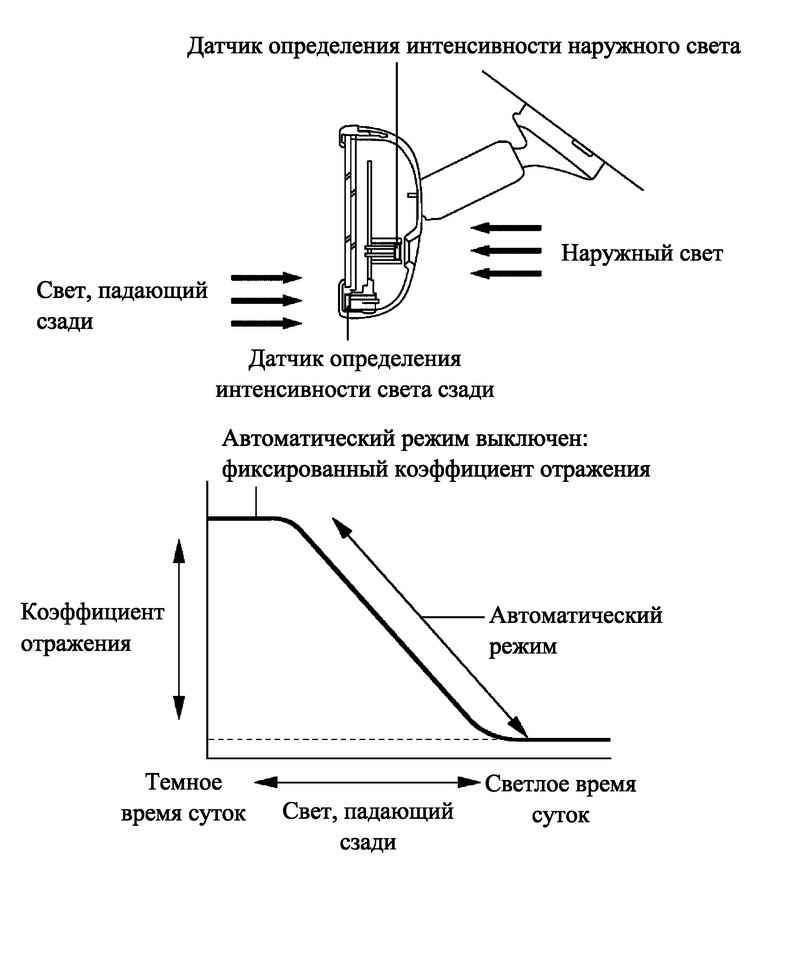 Схема управления коэффициентом