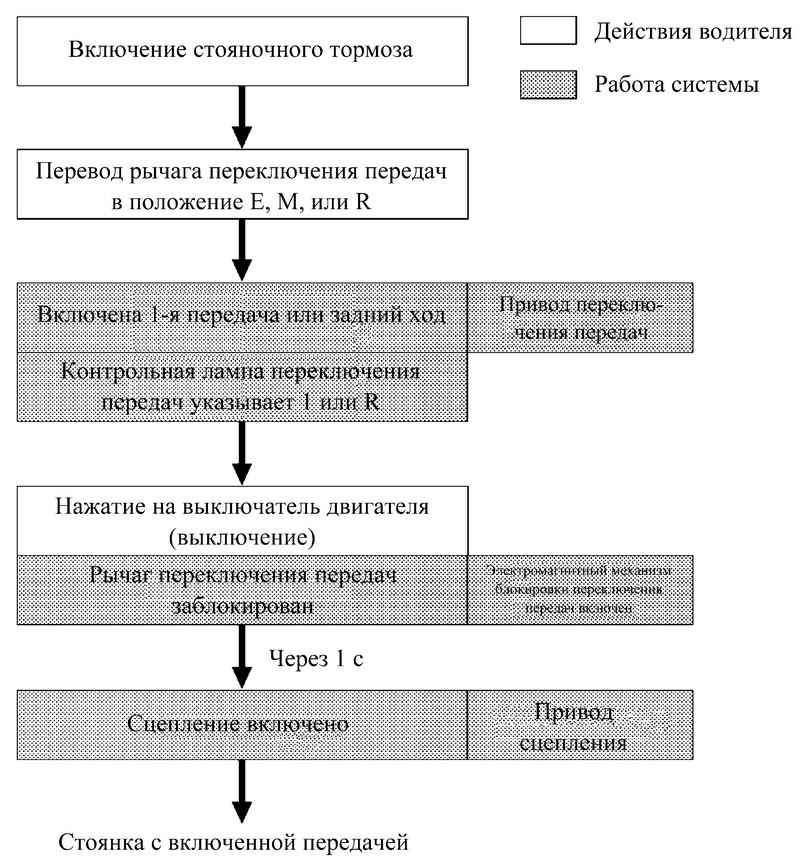 Блок-схема управления коробкой