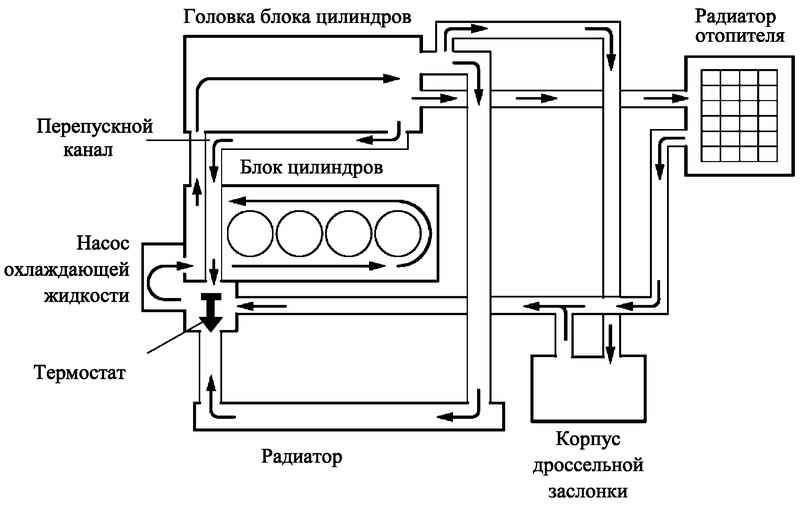 двигателей 1ZZ-FE И 3ZZ-FE