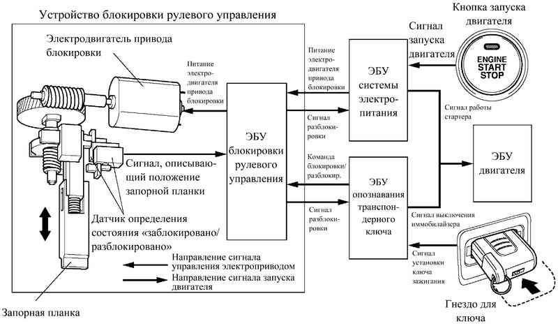 Блок-схема системы блокировки