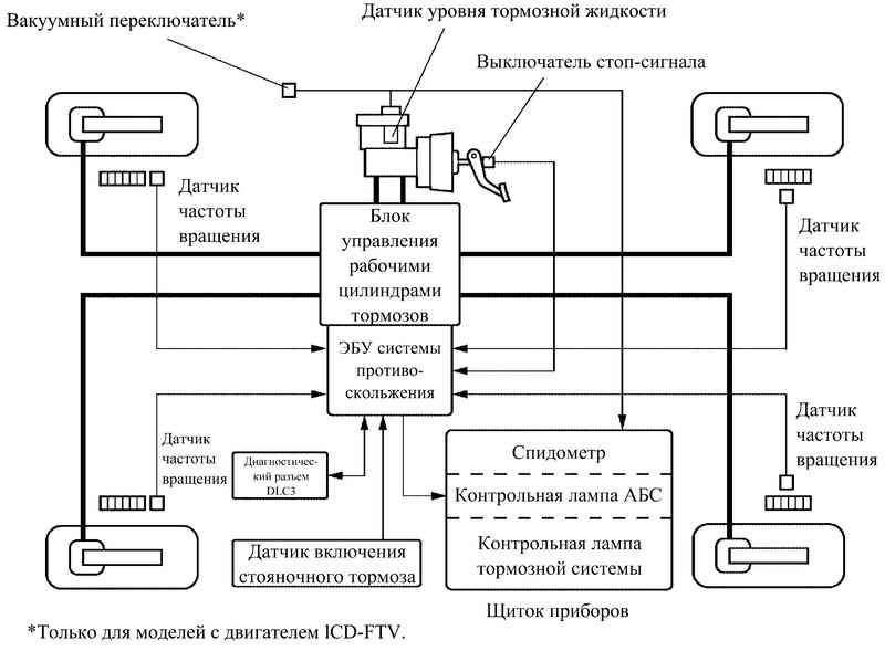 Блок-схема АБС с системой