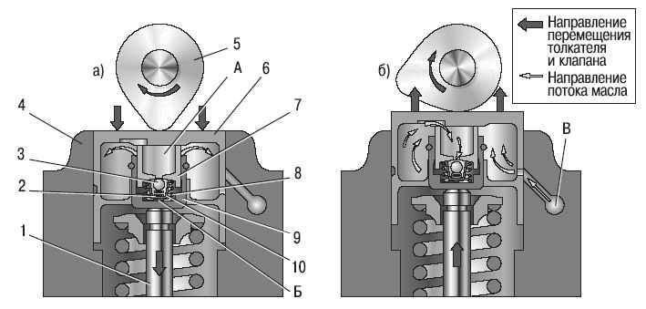 В системы смазки двигателя