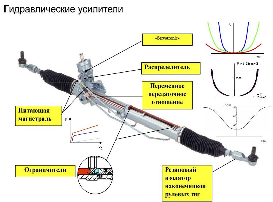 Рулевое управление с