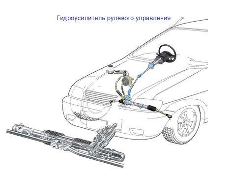 Рулевое управление с усилителем