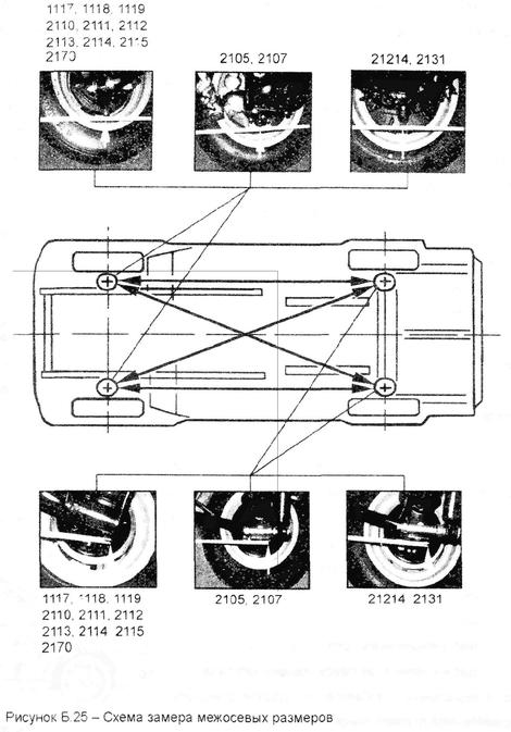 Рисунок Б.25 - Схема замера
